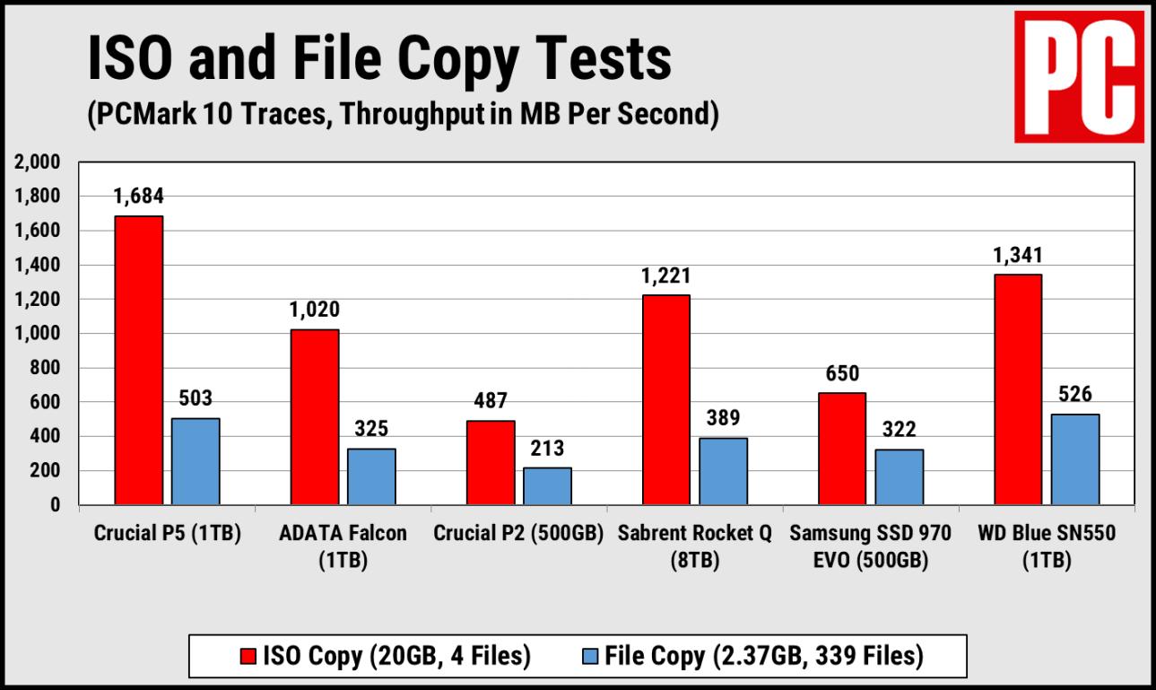 Тесты копирования Crucial P5 PCMark 10