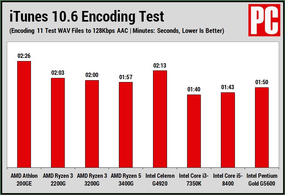 AMD Athlon 200GE (iTunes)
