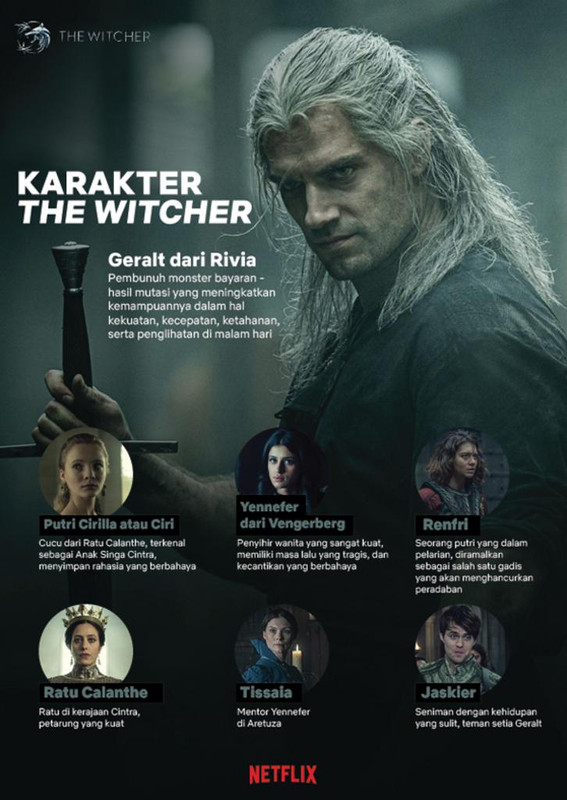 Karakter Serial The Witcher