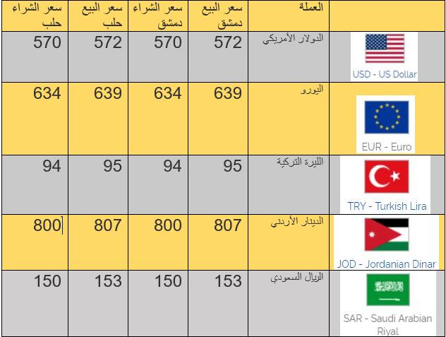 أسعار الليرة السورية والتركية مقابل العملات الأجنبية 2