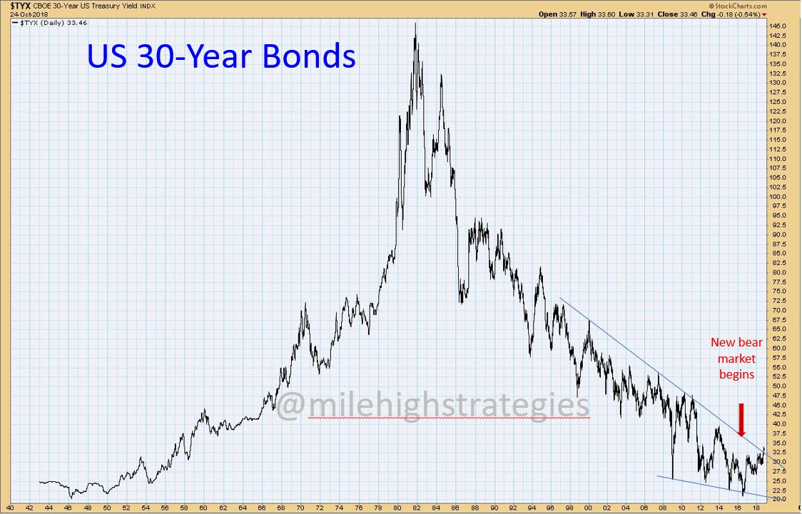 US-Bonds-LT.jpg?zoom=1.125&w=656&ssl=1
