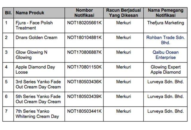 senarai produk mengandungi merkuri