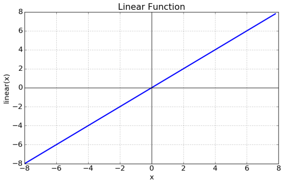 Curve of Linear Activation Function.