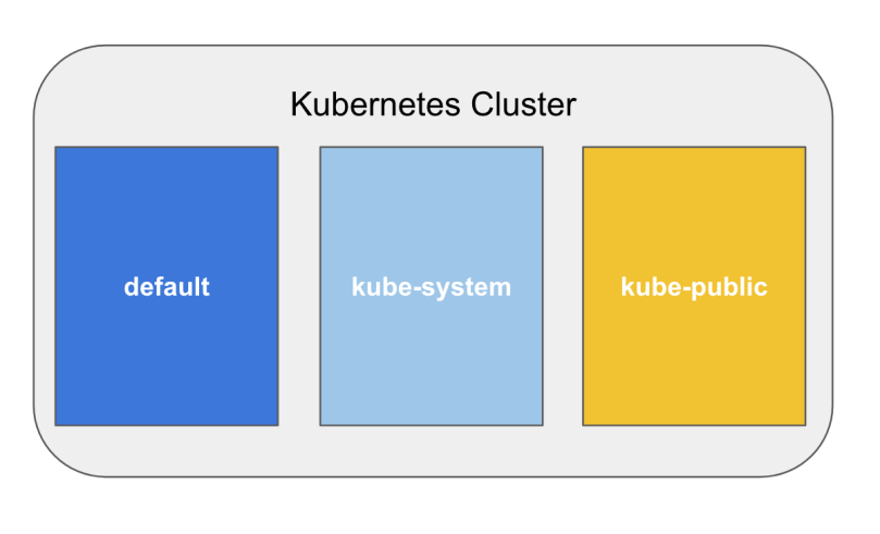 Namespaces in Kubernetes