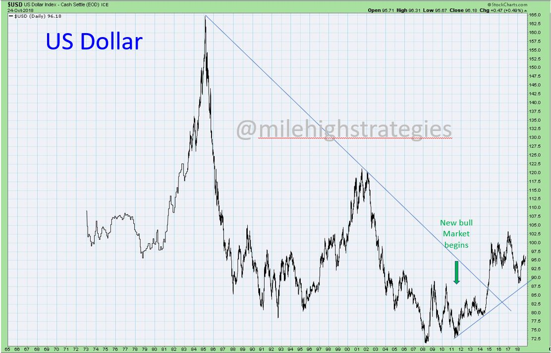 US-Dollar-LT.jpg?zoom=1.125&w=656&ssl=1