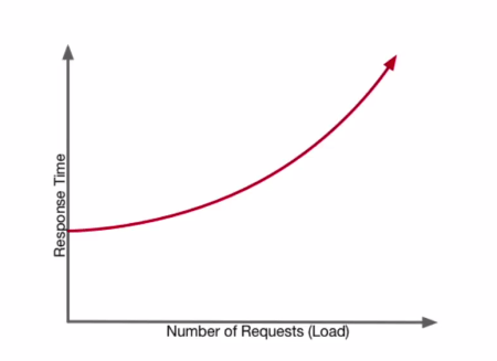 Performance Scalability graph