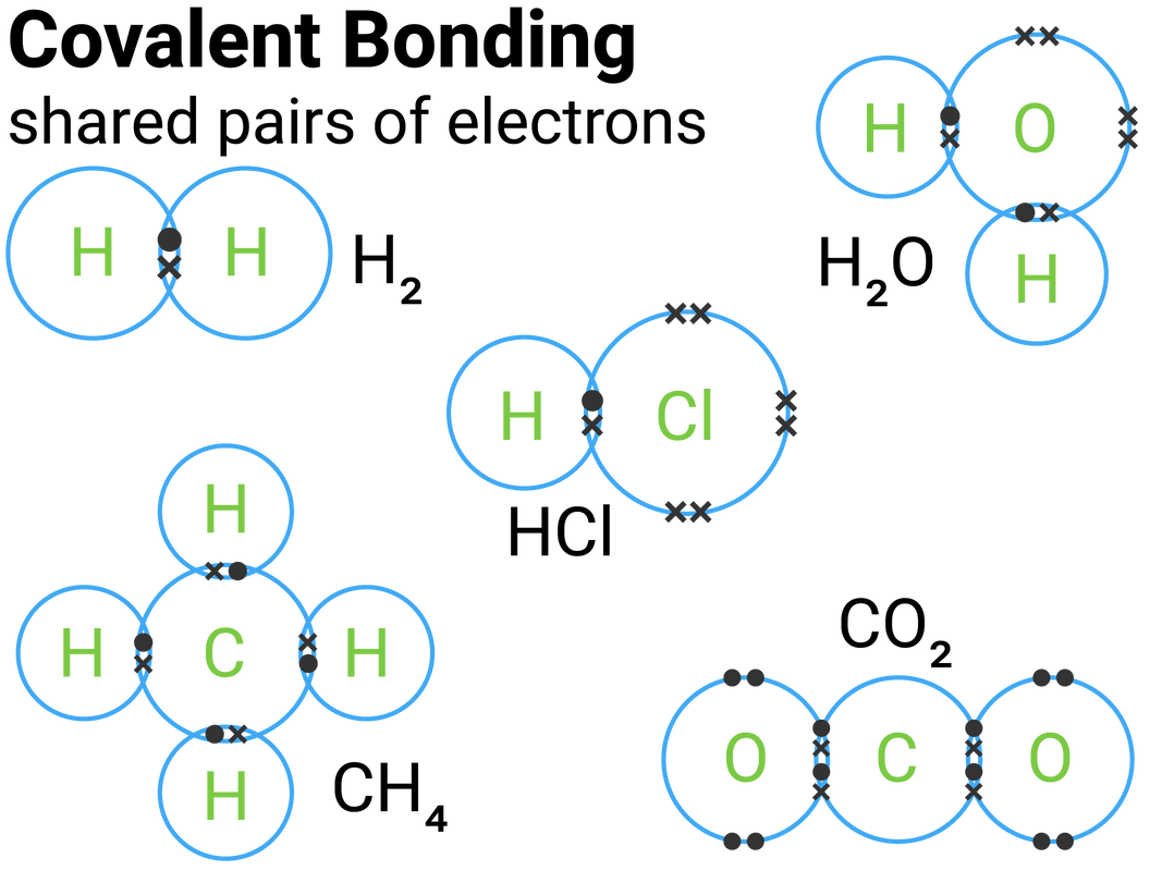 Chemical Bonds Ionic Covalent And Metallic
