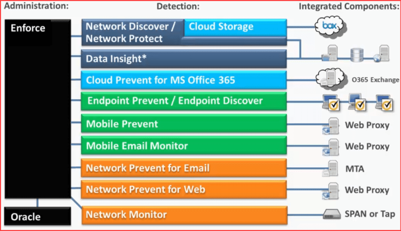Symantec-DLP-Architecture-overview.png?resize=800%2C461&ssl=1