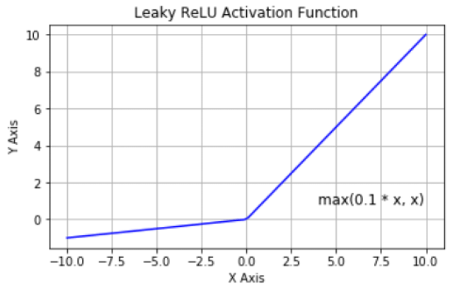 Curve for Leaky Rectified Linear Unit Activation Function