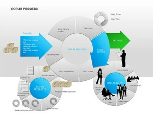 Scrum Process Diagram  Presentation Template for Google