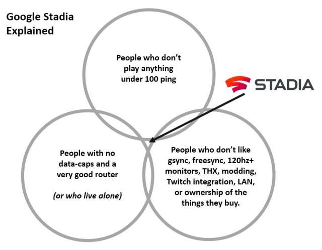 Google Stadia Explained