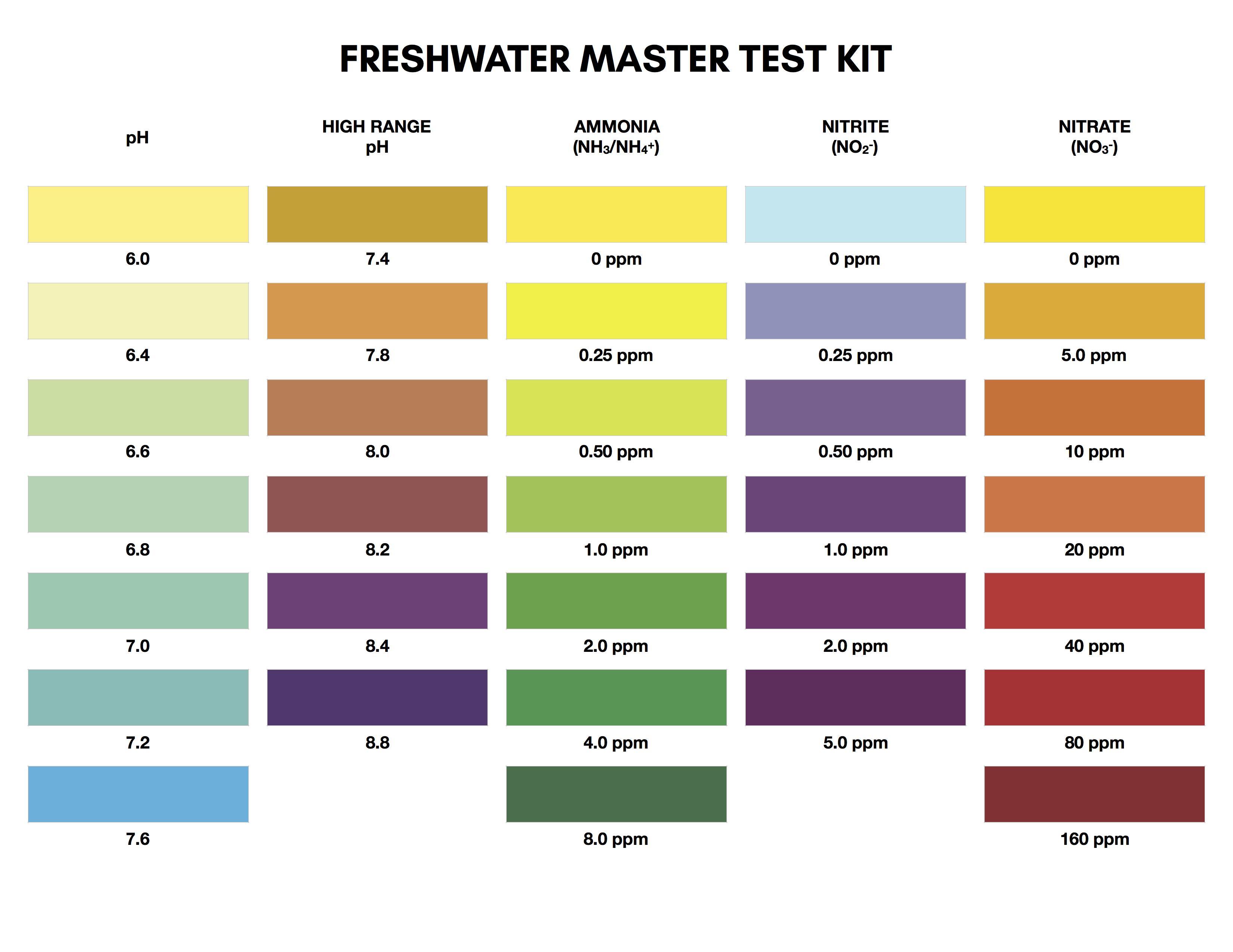 Api Freshwater Test Kit Chart Shrimptank