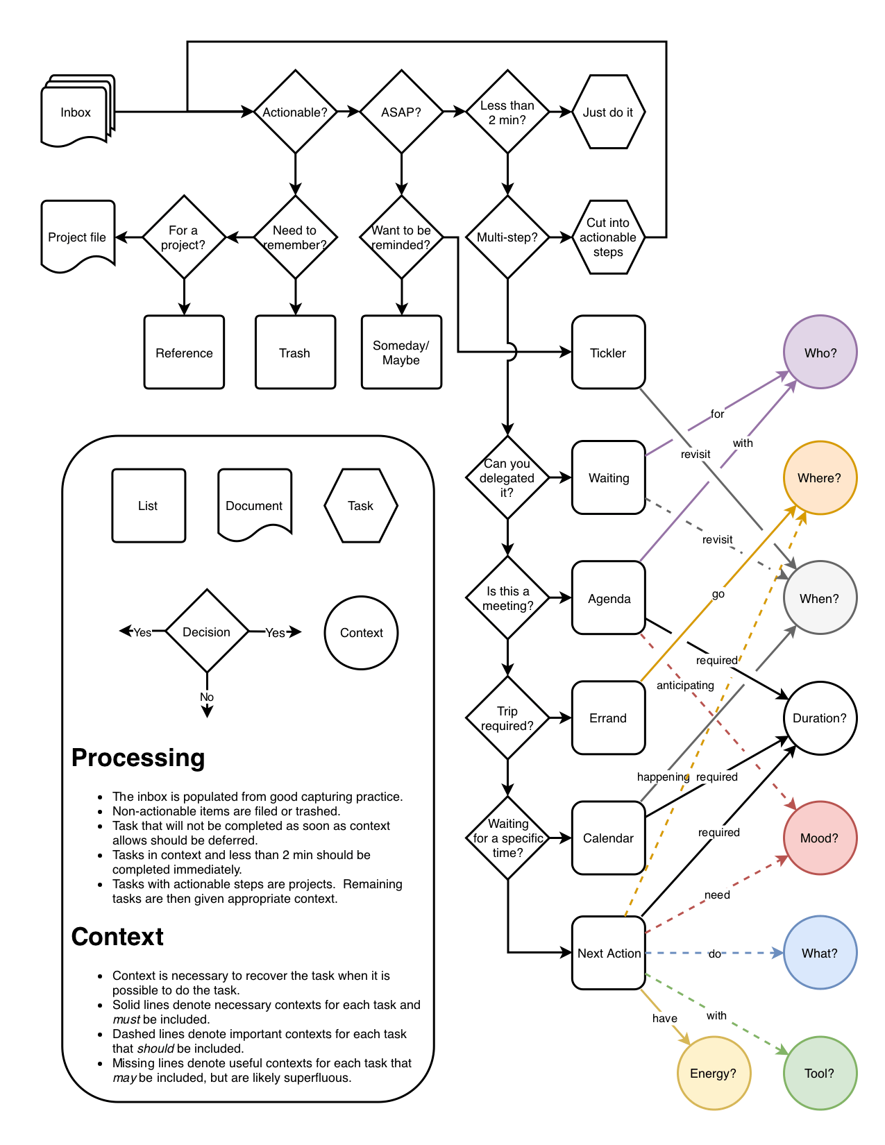 Processing Flow Chart I Made For Helping Choose Contexts Gtd