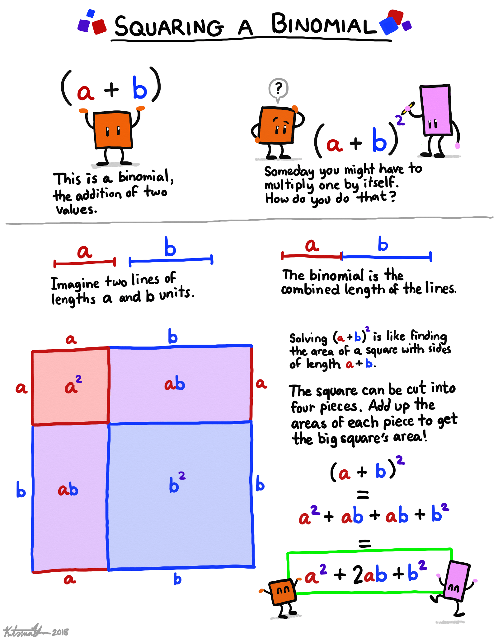 Squaring A Binomial Illustrated Matheducation
