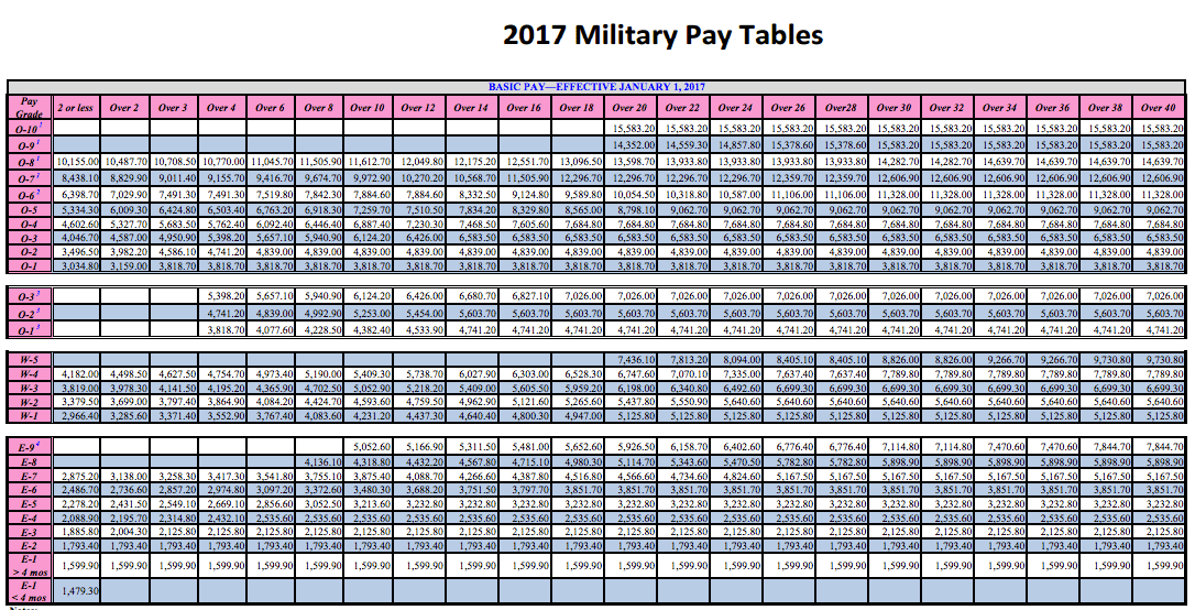 Bi Table Weekly Pay Military 2017