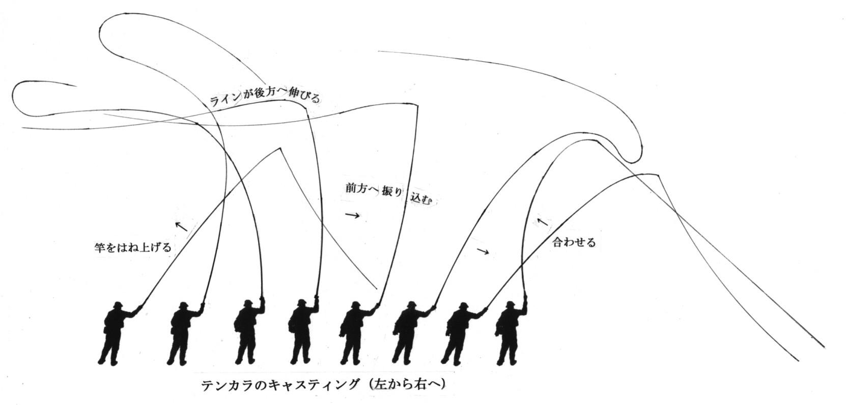 Good Tenkara Casting Diagram Tenkara