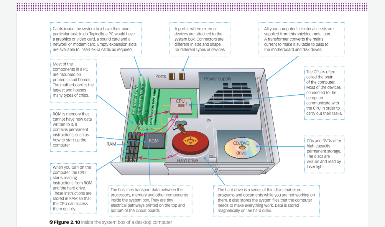 This Computer Parts Diagram In My Ist Textbook Pcmasterrace
