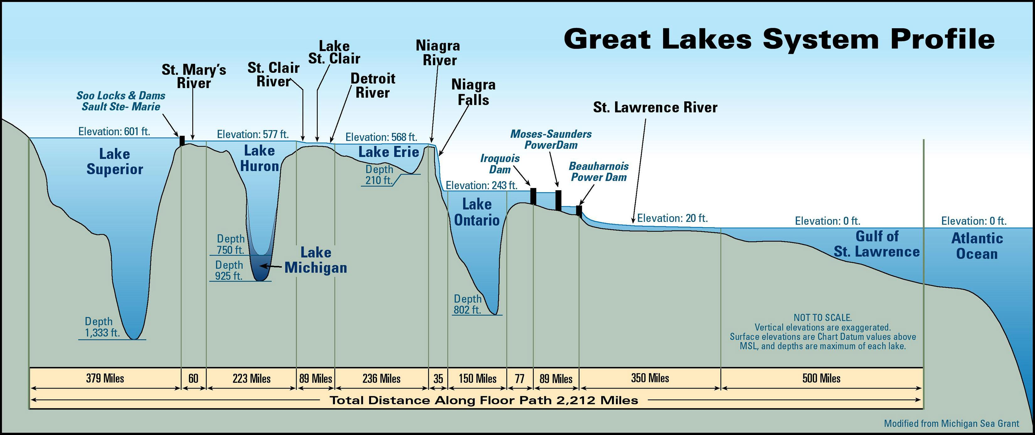 Map Showing The Depths Of The Great Lakes X