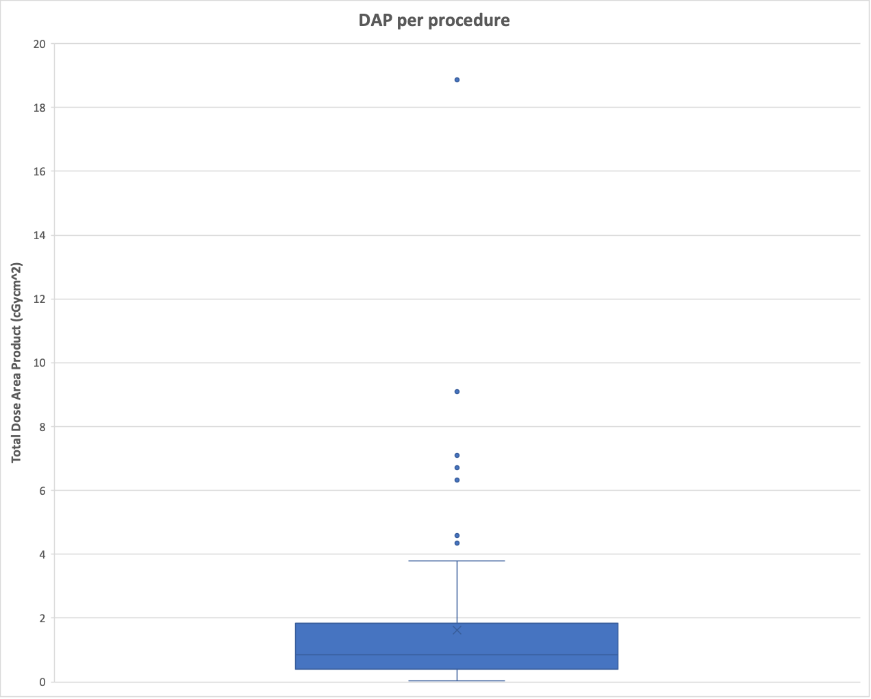 Exclude Outliers In Box Amp Whisker Chart Excel