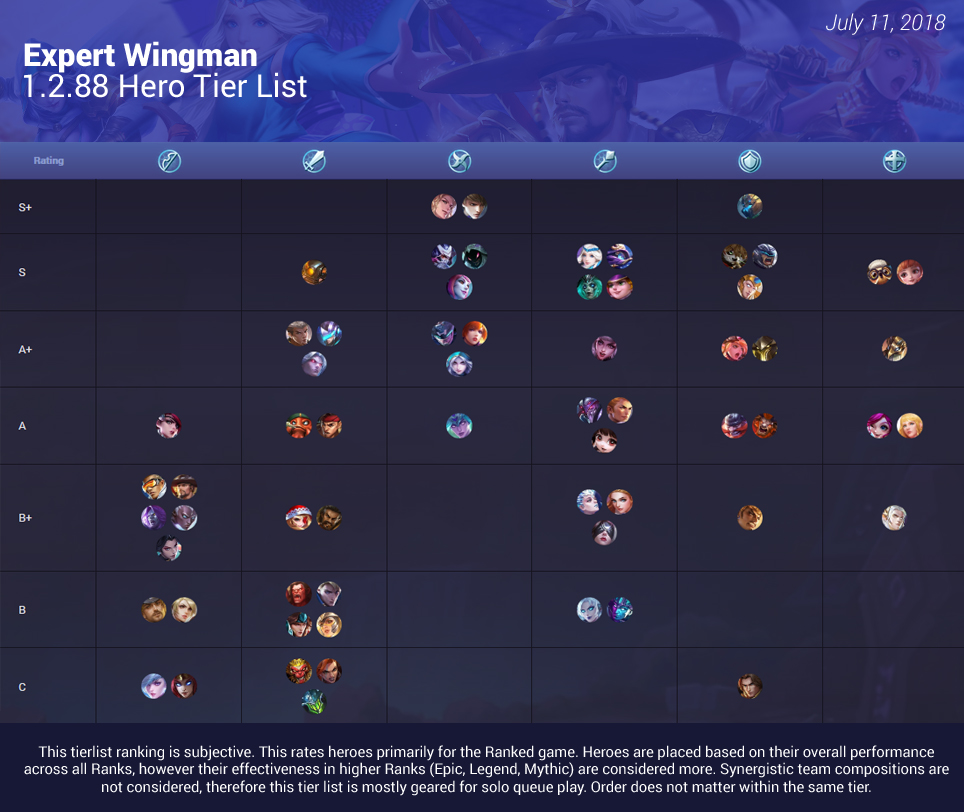 Mobile Legends Tier List June 2019 - Drawing Apem