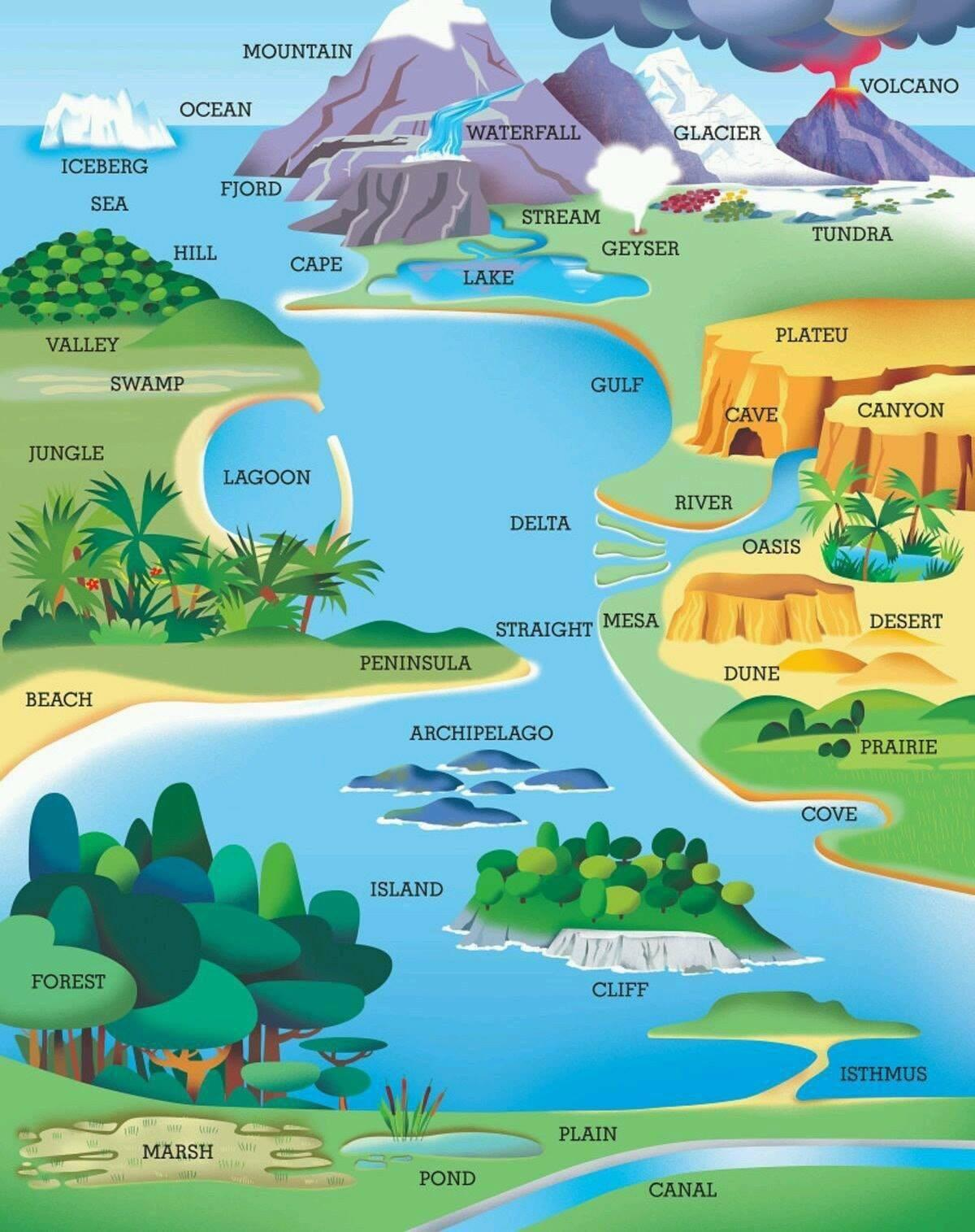 Quick Lesson In Geographic Landforms Coolguides