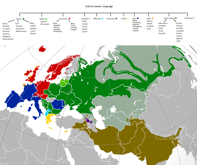 Image result for The Indo-European languages