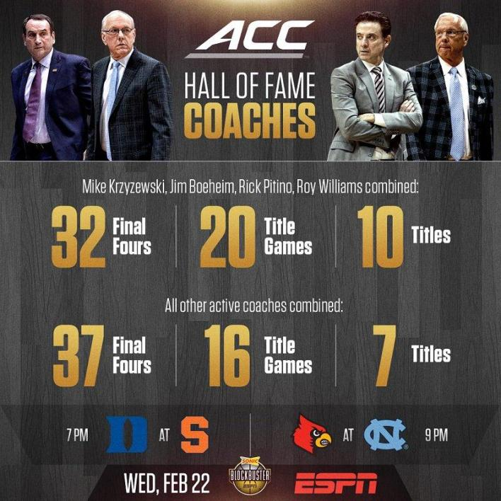 Tonight's four coaches vs the field.... : CollegeBasketball