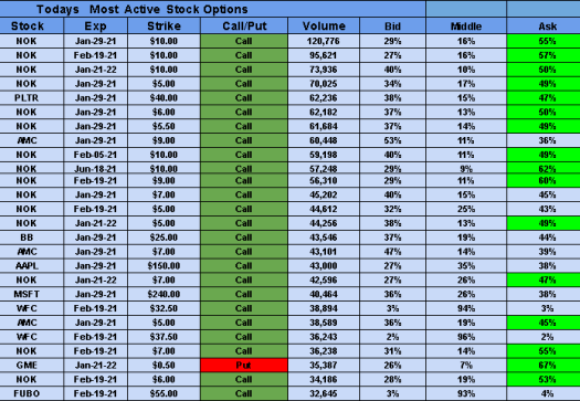 Todays most active stock options $NOK $PLTR $GME $WFC ...