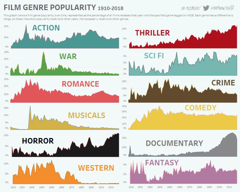 Resultat d'imatges de film genre popularity