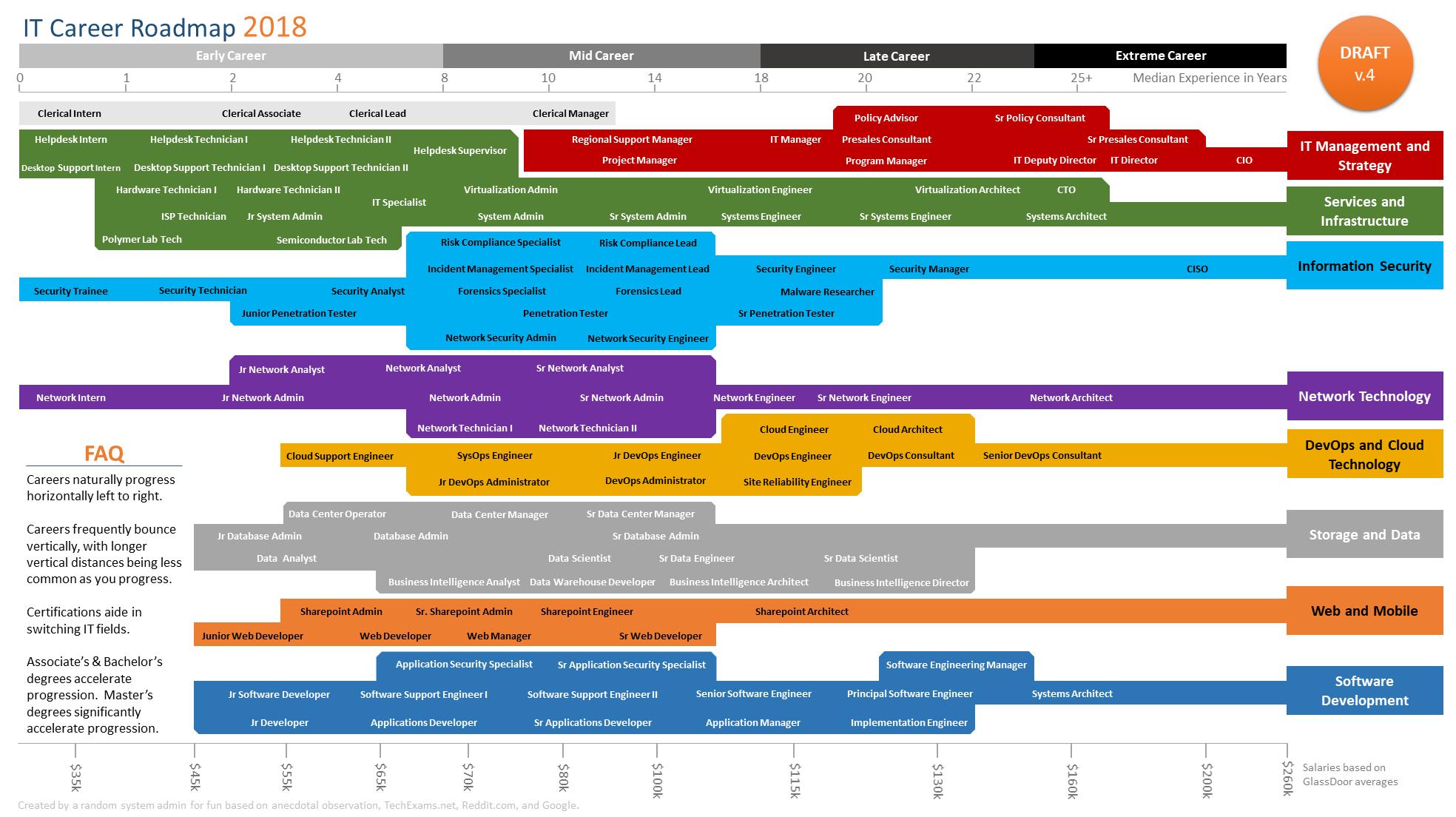 It Career Roadmap Cybersecurity