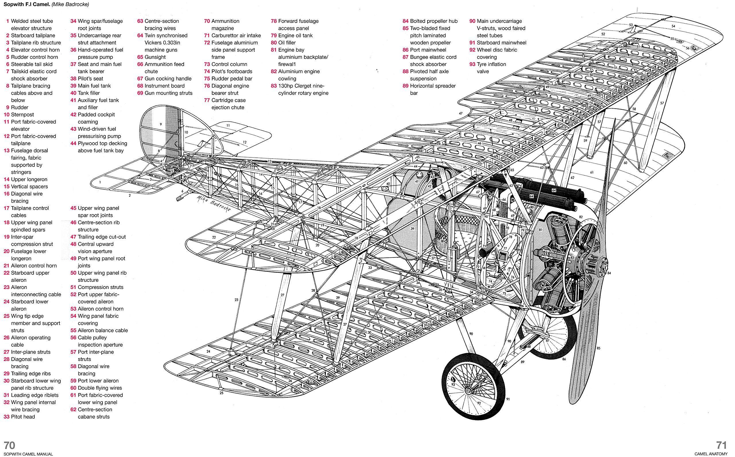 Sopwith Camel X 849 Machine