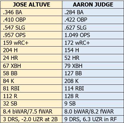 Image result for altuve judge mvp