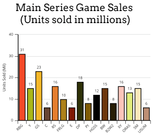 Image result for pokemon sales numbers