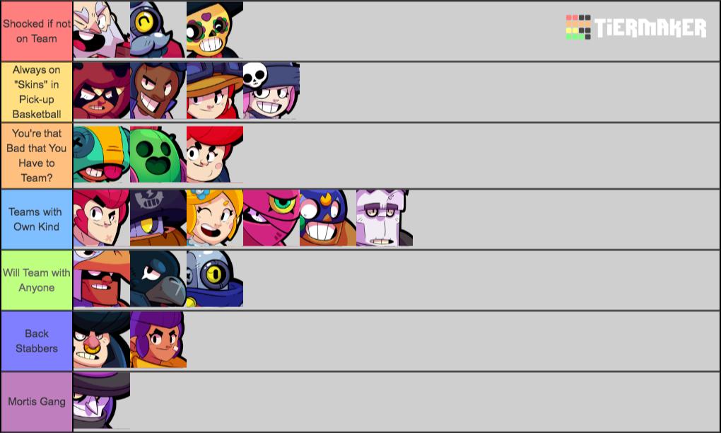Humor Tier List Of Types Of Teamers Brawlstars