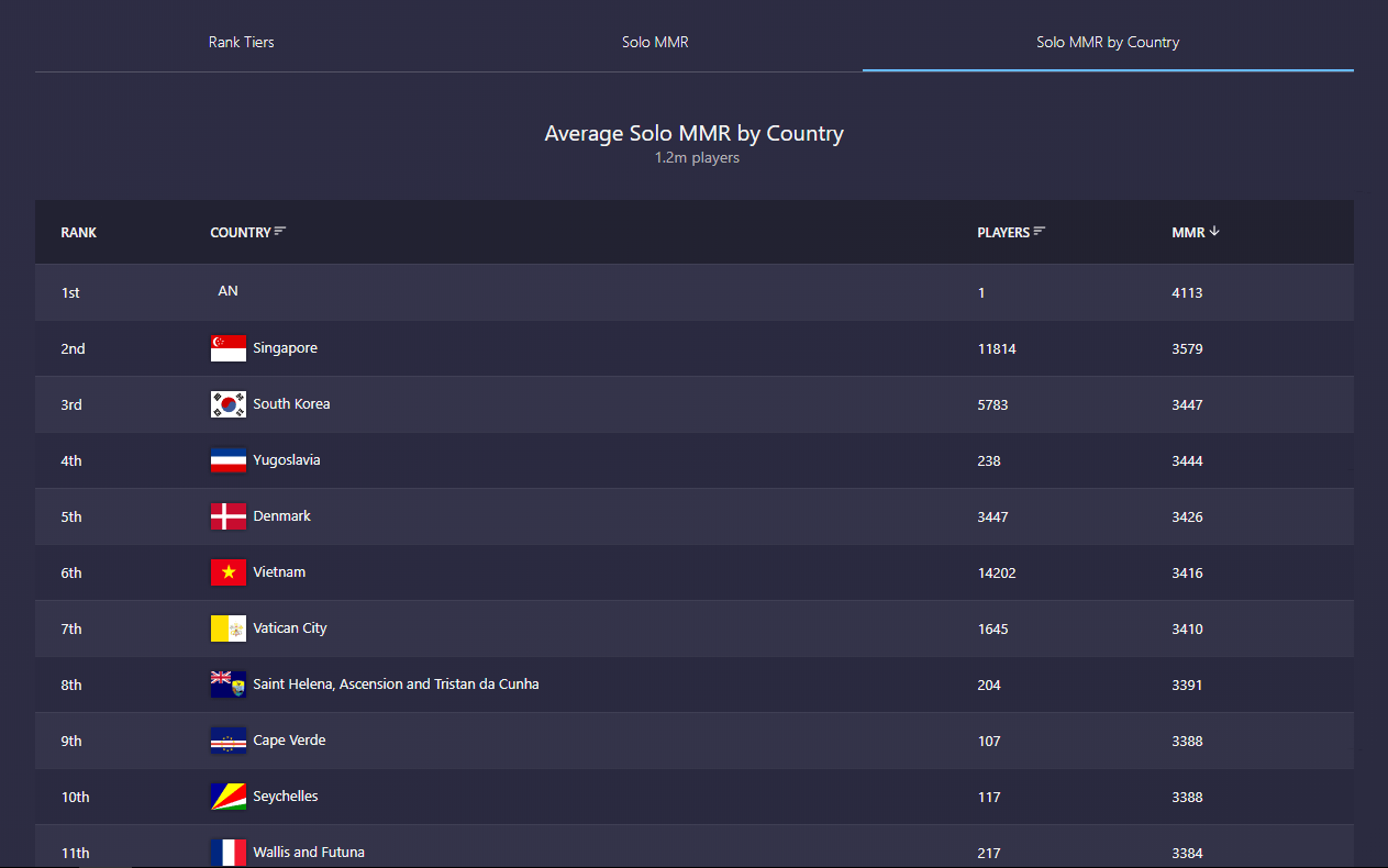 An Country Has The Highest Average MMR In The WORLD DotA2