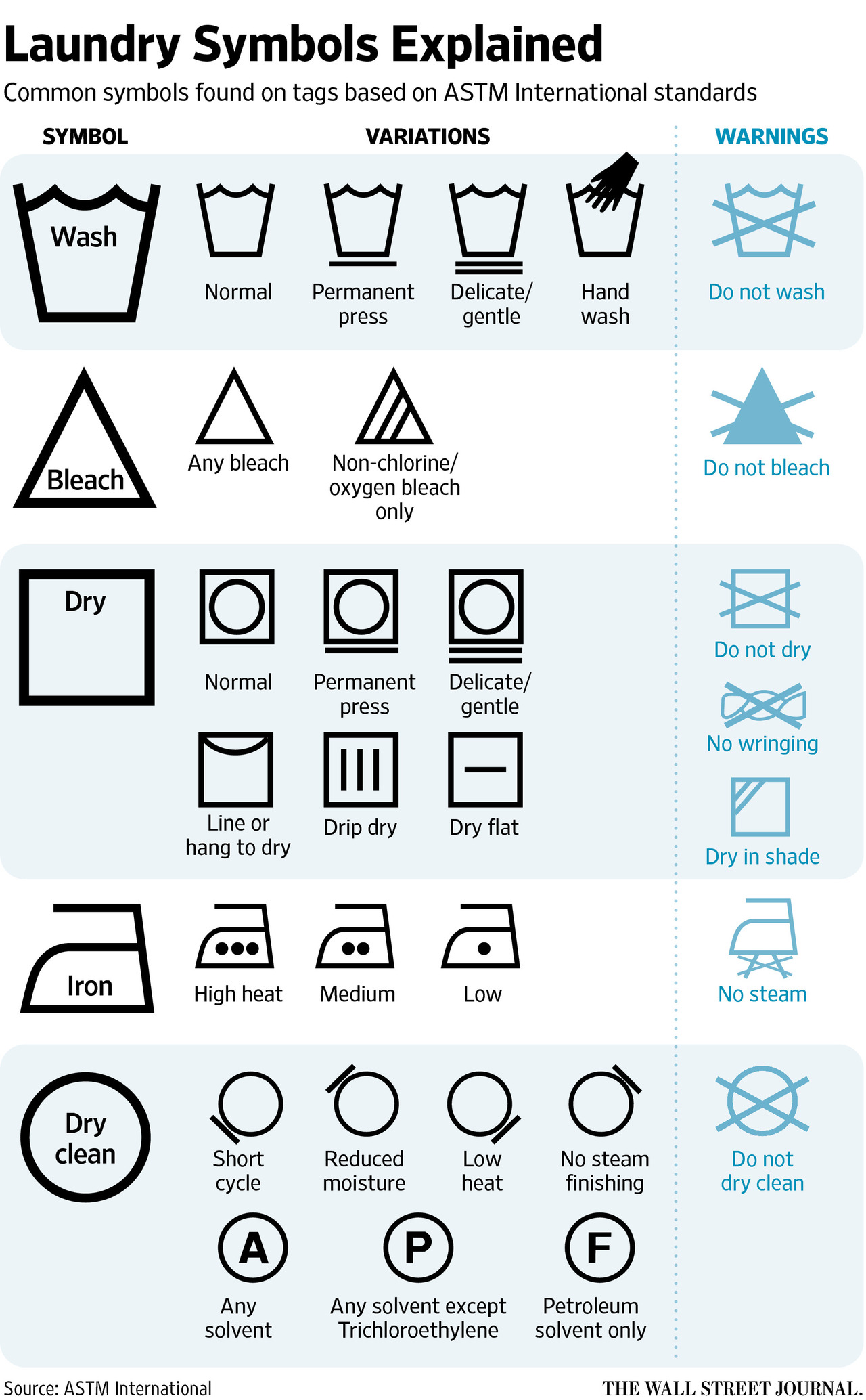 Finally A Way To Understand Those Laundry Symbols