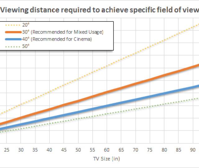 Tv Sizes Recommended Based On Field Of View And Distance