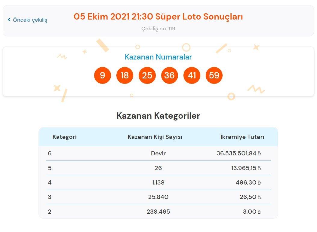 Süper Loto sonuçları: Süper Loto sonuçlarına göre büyük ikramiye devretti