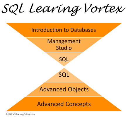 SQL Learning Vortex