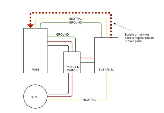 do unswitched neutral and ground wires need to pass through