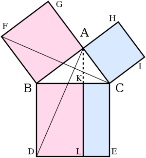geometry  What's the intuition behind Pythagoras' theorem