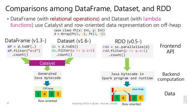 RDD vs DataFrame vs DataSet with code