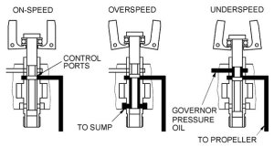 general aviation  How does a constantspeed propeller work?  Aviation Stack Exchange