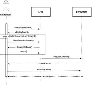 UML Sequence Diagram  Software Engineering Stack Exchange