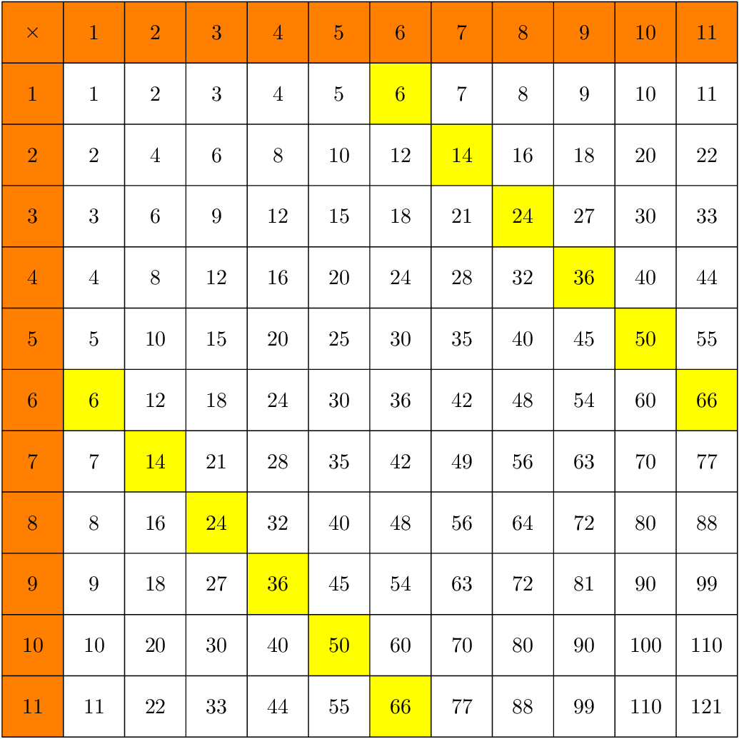 Multiplication Table 1 12 No Answers