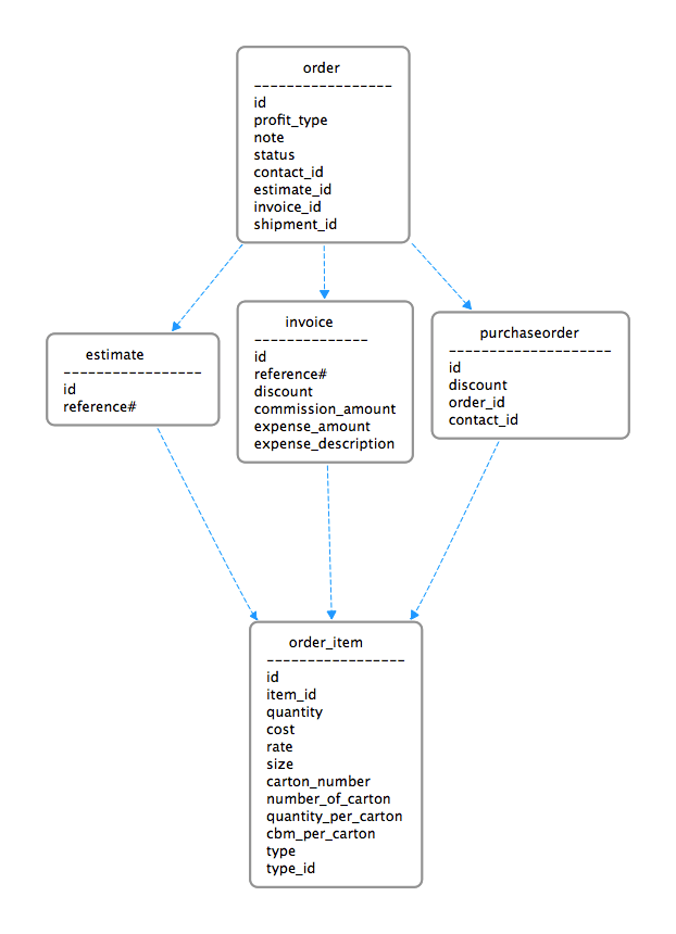 Mysql Database Design With Regard To My Business Logic