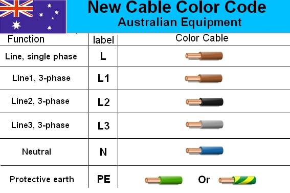 australian standards electrical wiring colours wiring diagrams u2022 rh co biz co Electrical Engineering australian standard wiring colour codes