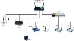 Multiple routers & access point setup  Super User