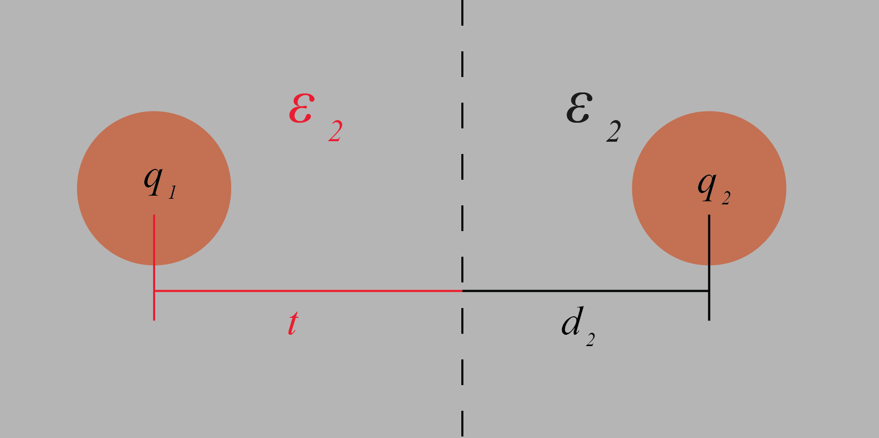 Electrostatic Force Between Charges Placed In 2 Different