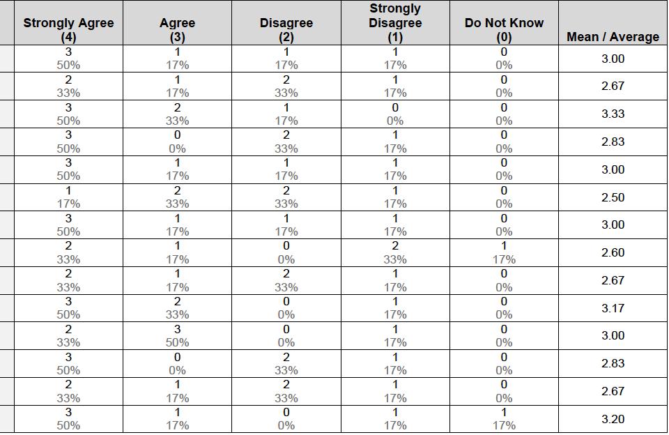 Calculate Median Value Of Likert